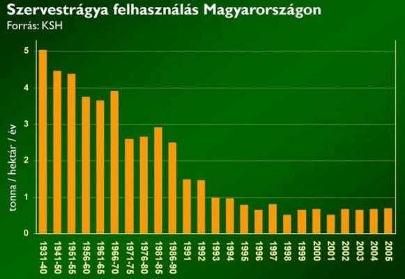 Szervestrágya felhasználás Magyarországon